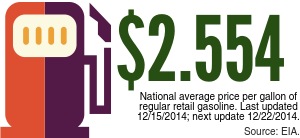 Current Gas Prices (12:18)