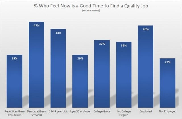 Gallup poll quality job outlook