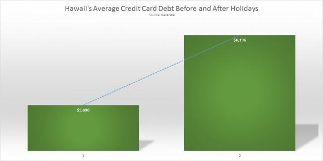 Hawaii Average credit card debt