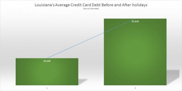 Louisiana average Credit Card Debt