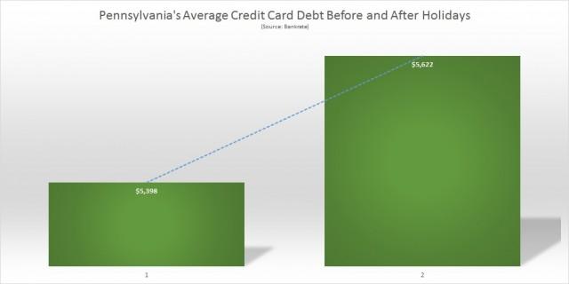 Pennsylvania Average Credit Card Debt