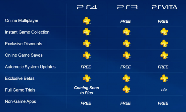 What Is PlayStation Plus, and Why Should You Care?