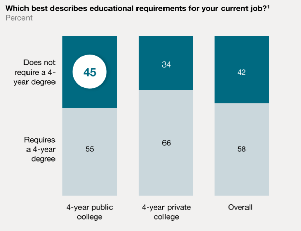 Graduates Feel Overqualified