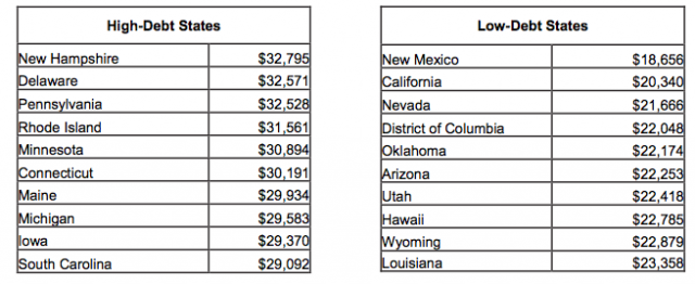 College Debt by State