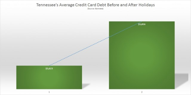 Tennessee average Credit Card Debt
