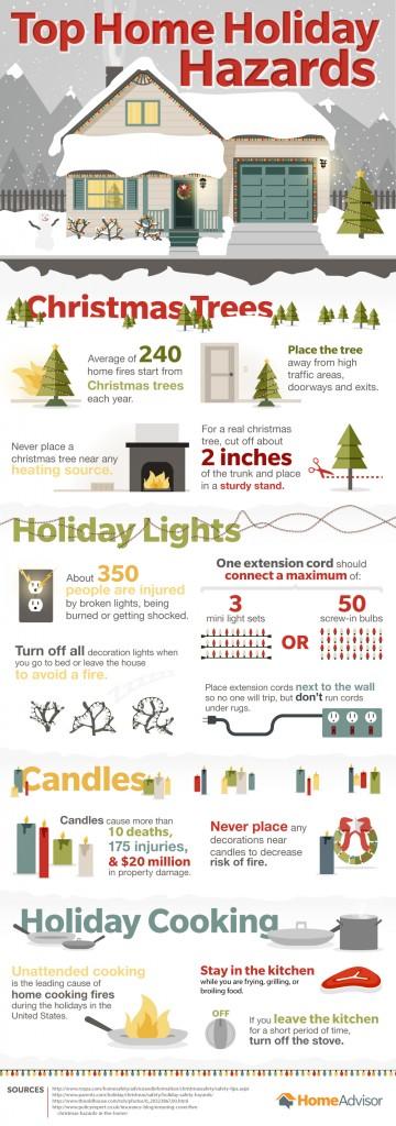 Top Holiday Home Hazards