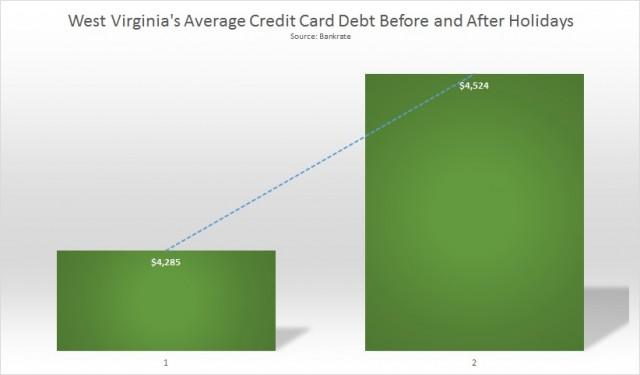 West Virginia Holiday Debt