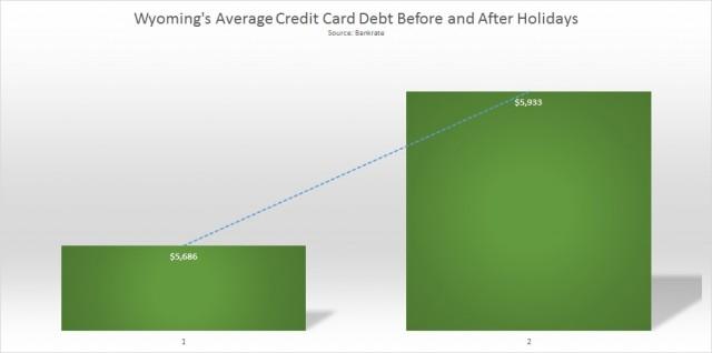 Wyoming average credit card debt