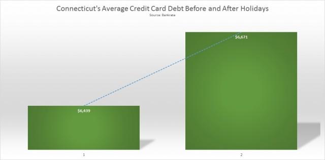 connecticut average credit card debt final