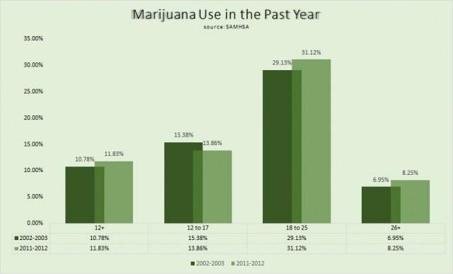 marijuana use Samhsa