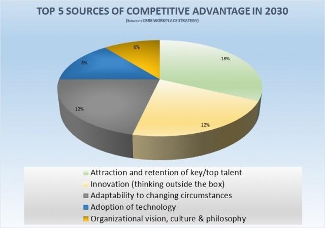 sources competitive advantage 2030