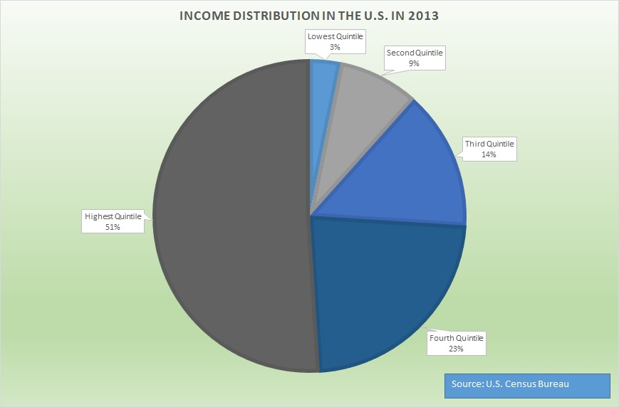 Graphic by Erika Rawes// data from Census Bureau
