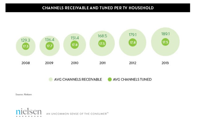 Source: The Nielsen Company (Nielsen.com)