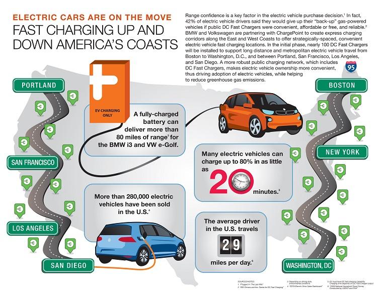 BMW.Infographic