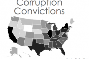 The Most Corrupt States in America
