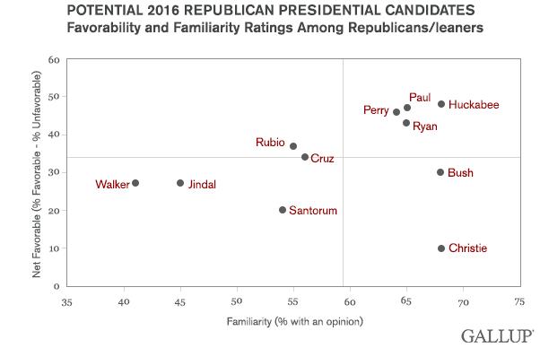 GOPcandidates