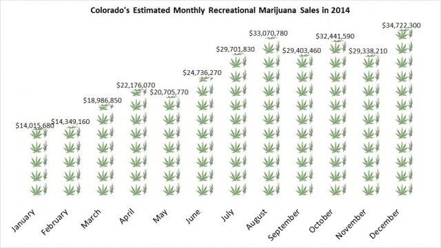 Marijuana sales in colorado 2014