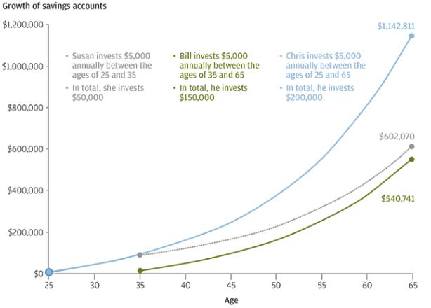 retirement savings chart