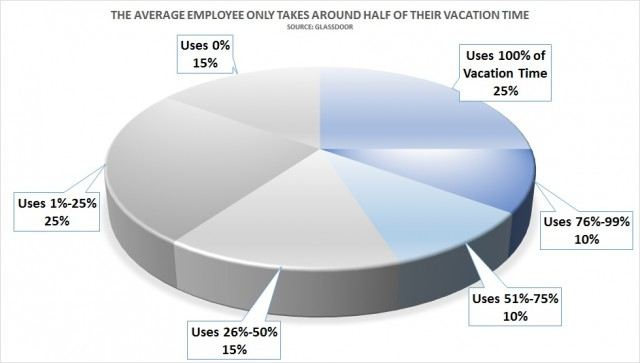 employees dont take all of vacation time