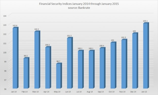 financial security indices