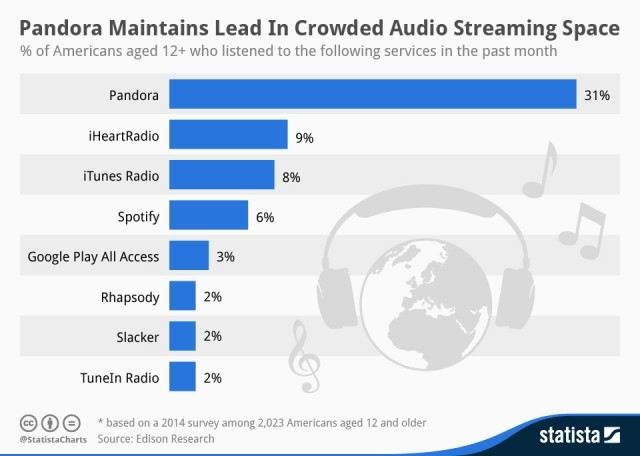 music-streaming-report-Statista