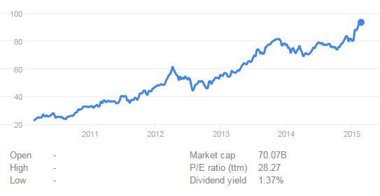 Source: Google Finance