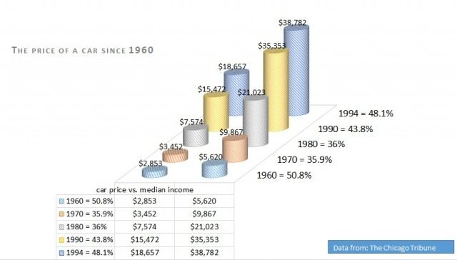 the price of a car since 1960