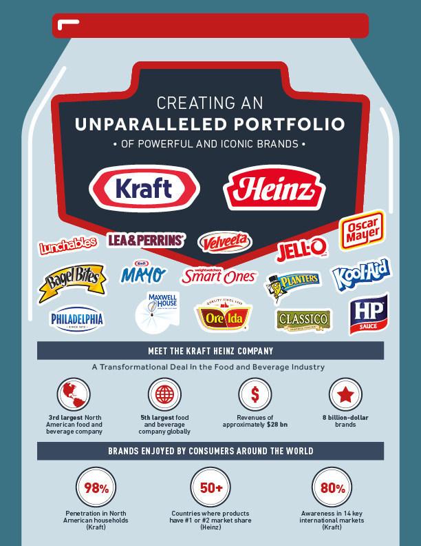 Source: The Kraft Heinz Company