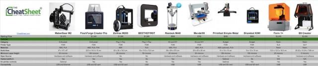 3D Printers Comparison