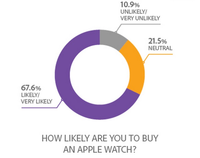 Source: Adobe Mobile Consumer Survey (CMO.com)