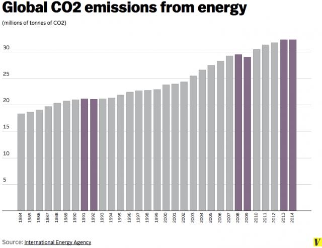 Global_CO2_emissions.0