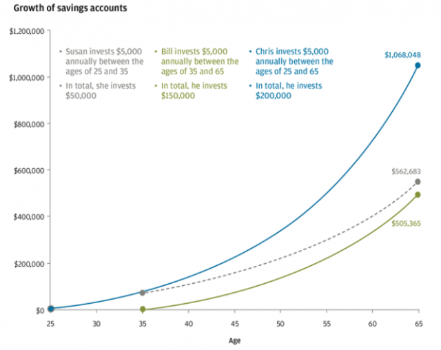 Saving early for retirement chart