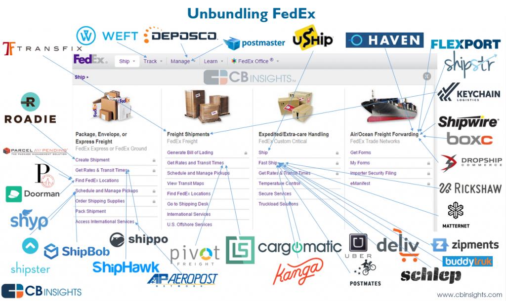 FedEx Disaggregation  Credit: CB Insights