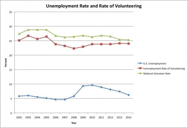 Graphic by Nikelle Snader//Data from Bureau of Labor Statistics