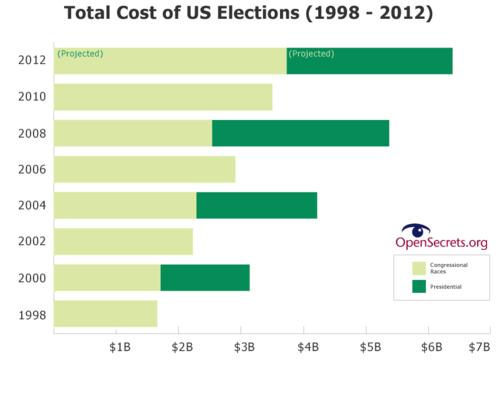 Source: Center for Responsive Politics