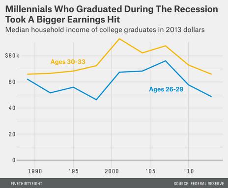 Millennial Earnings
