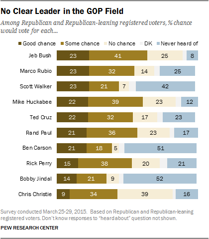 No-Clear-Leader-in-the-GOP-Field