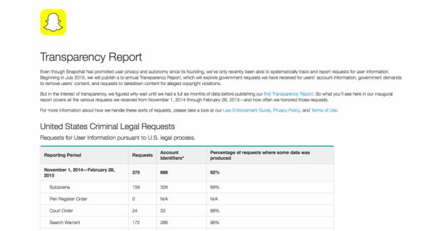 Snapchat's inaugural Transparency Report