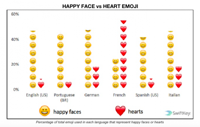 The Facts And Stats You Didnt Know About Using Emoji