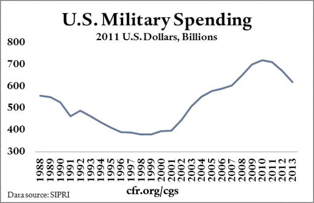 Military spending in billions