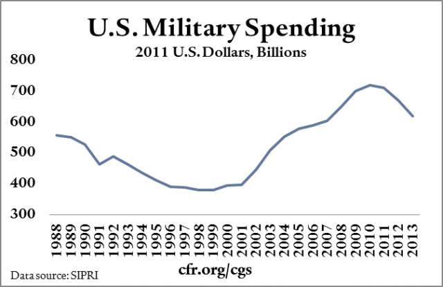 Military spending in billions