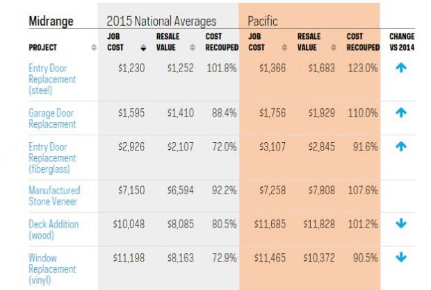 cost vs. value report