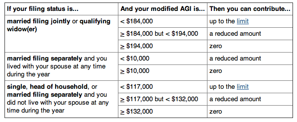 401k contribution limits employer and employee relationship