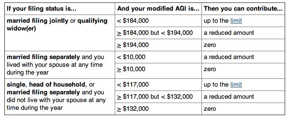 Source: IRS