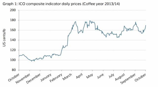 Source: International Coffee Organization