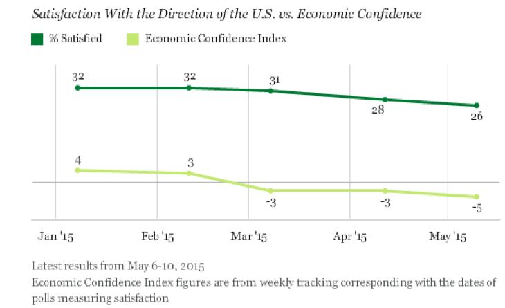 EconomicConfidence