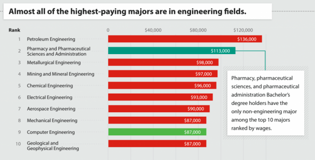 Exercise Physiology best paying college majors
