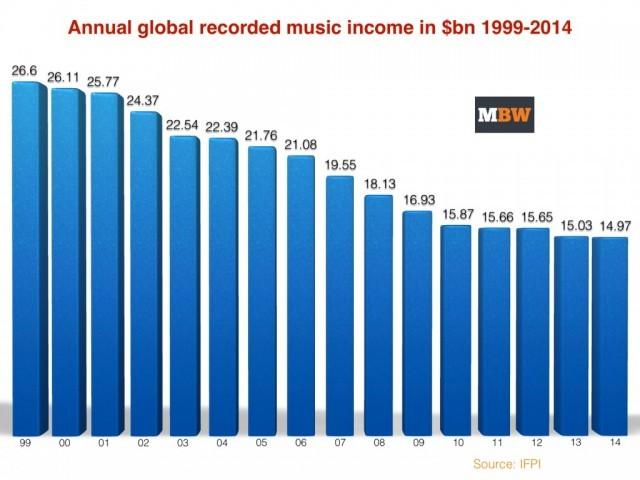 Source: Music Business Worldwide