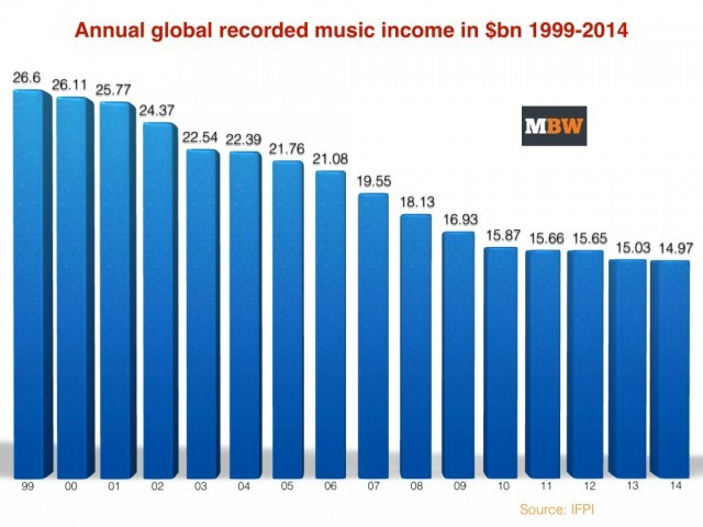 Source: Music Business Worldwide