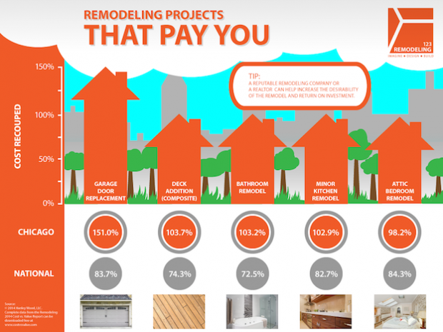 Remodeling Projects That Pay You